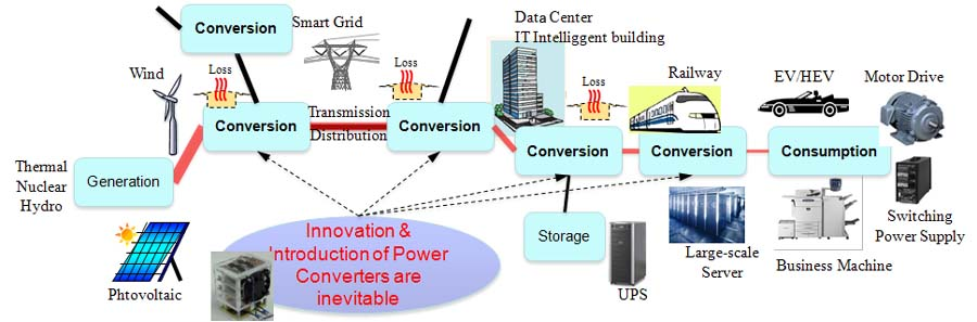 research papers in power electronics and drives