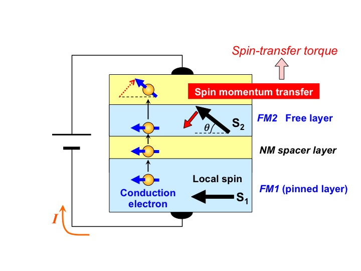 Momentum >> AIST: Spintronics Research Center - Metal Spintronics Team